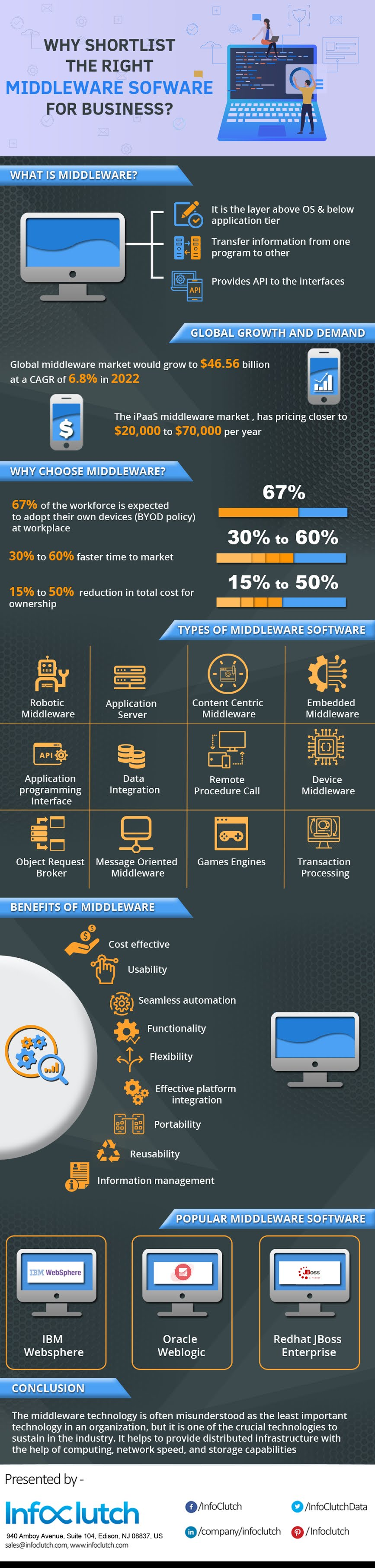 Why Shortlist The Right Middleware Software For Business? #infographic