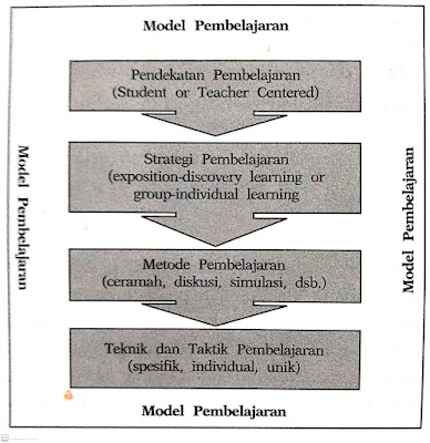 Hubungan istilah-istilah dalam pembelajaran