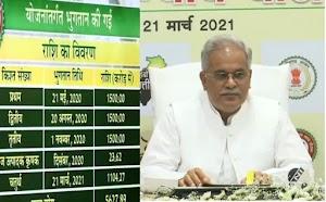 धान की चौथा किस्त की राशि आज प्रदेश भर के किसानों के खाते में डाला गया dhan bonus 4th kist