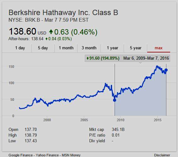 Berkshire Hathaway Class B Chart