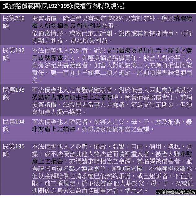火狐的醫學法律筆記: [民法] 侵權行為_Part 2