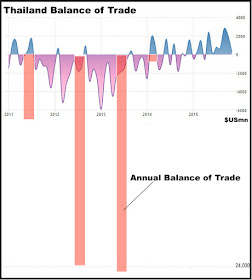 [Image: Thailand%2BBalance%2Bof%2BTrade.jpg]