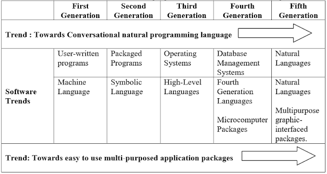 Characteristics of Programming Languages