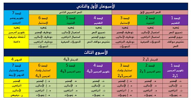المراحل الديداكتيكية لتدريس المواد المدرسة بالتعليم الابتدائي: