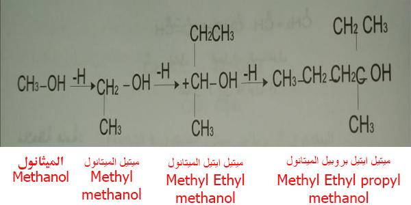 تسمية الكحولات الأحادية كمشتقة من الميتانول