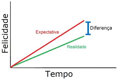 gráfico da Felicidade 2
