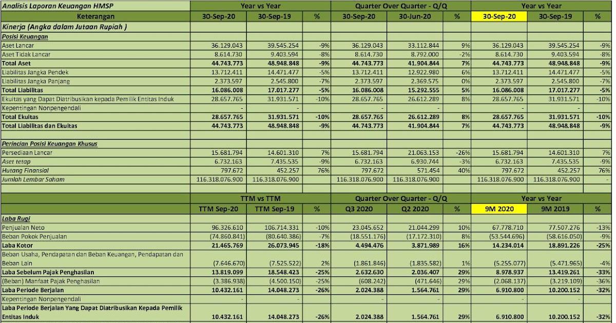 Idx Investor Hmsp Q3 2020 Pt H M Sampoerna Tbk Analisis Laporan Keuangan