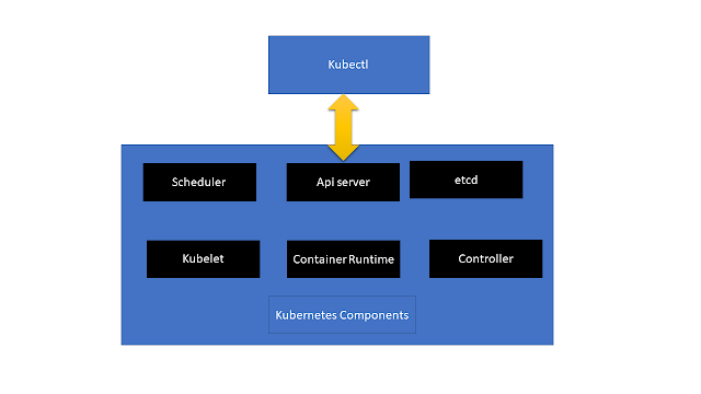 kubernetes components diagram