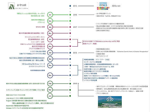 a-trustの歩み2015~2019