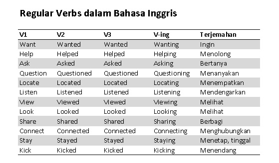 English Verbs - regular