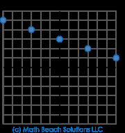 discrete linear graphs (scatterplot)