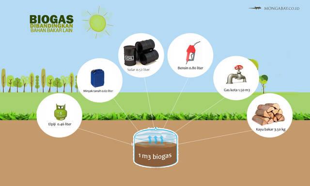 Jelaskan pemanfaatan energi alternatif biogas dalam kehidupan sehari-hari