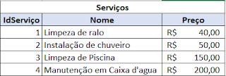 Exemplo da tabela serviços