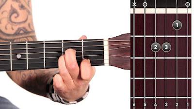 Gambar Chord Gitar Am / Kunci GItar Am