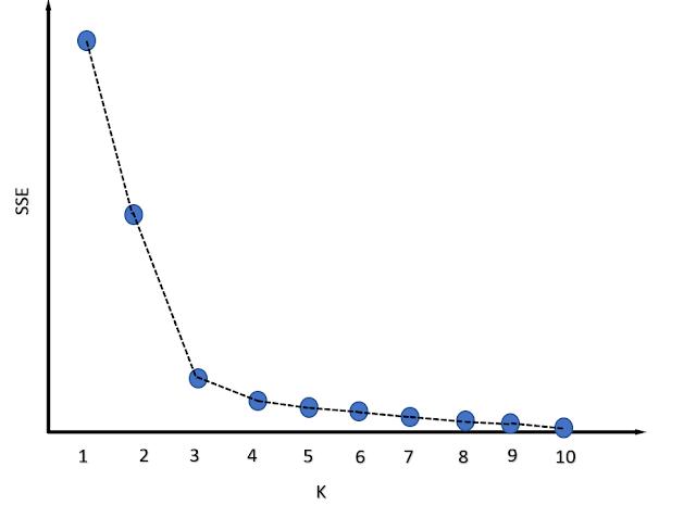 Elbow_graph