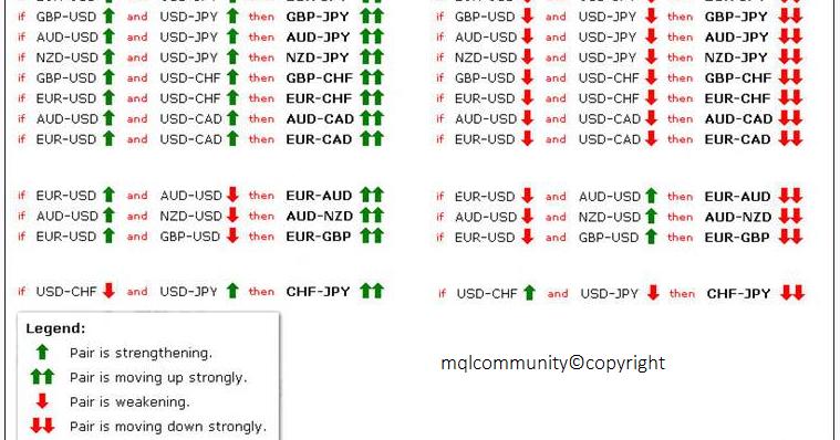 Correlazioni tra valute nel Forex: conseguenze | blogger.com