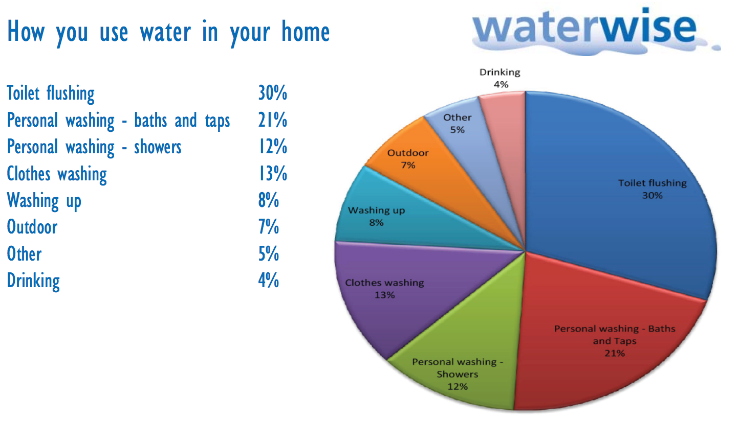 the pie chart below shows how the uk uses water within their homes waterwise  [ 1444 x 824 Pixel ]