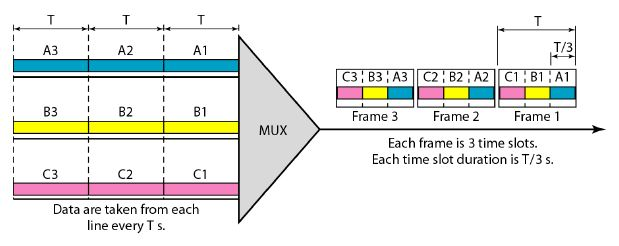 MULTIPLEXING | Data Communication and Networking