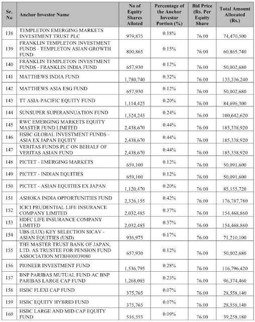 Zomato Anchor Investors List