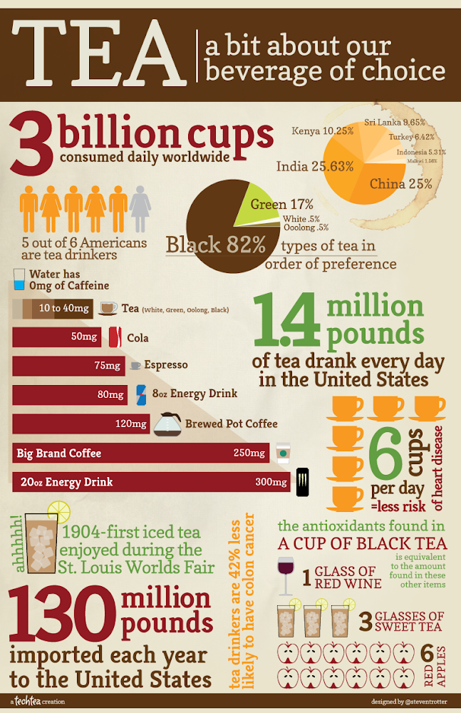 Collection of first tea beverage choice infographic for First choice collections