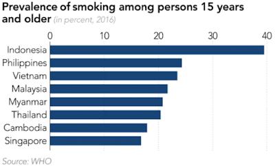 Data Statistik Orang Merokok