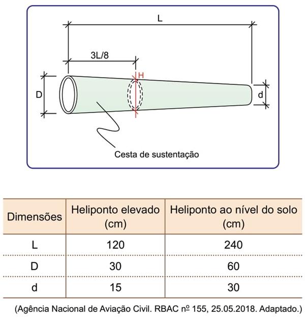 Gráfico e Tabela