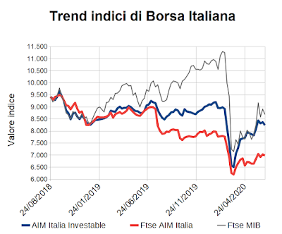 Trend indici di Borsa Italiana al 26 giugno 2020