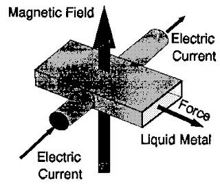 Pompa elektromagnetik