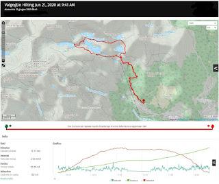 Cinque Laghi trail stats and profile.