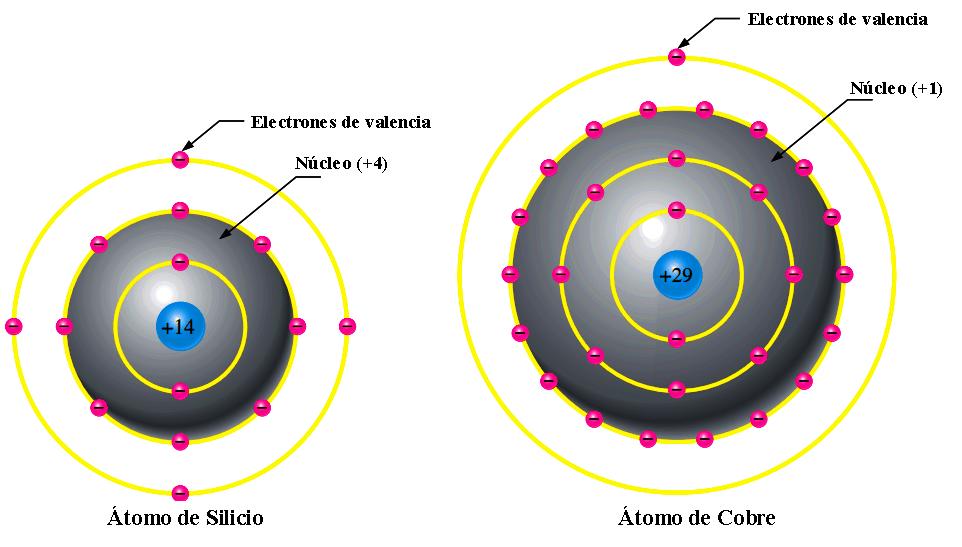 Diferencias de un conductor con un semiconductor átomo de silicio y cobre