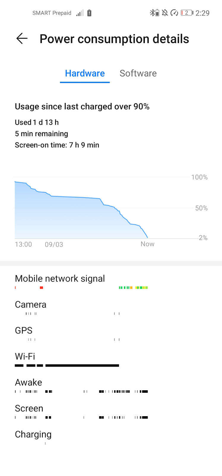 2-day battery life