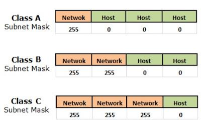 maksud arti angka subnet mask