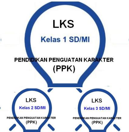 Lembar Kerja Siswa (LKS) Untuk mendukung pembelajaran dari rumah di masa pandemik covid-19