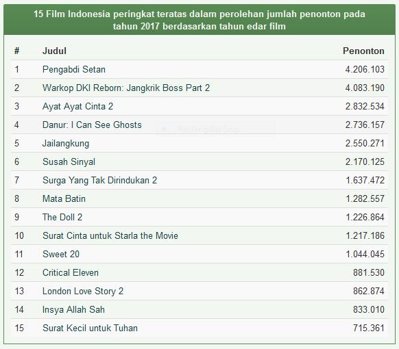 Daftar Film Indonesia Terlaris Tahun 2017
