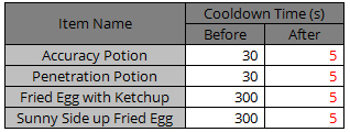 Change in Cool down Time of Penetration & Accuracy Potion related item