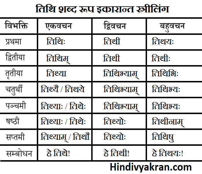 तिथि शब्द रूप संस्कृत में – Tithi Shabd Roop In Sanskrit