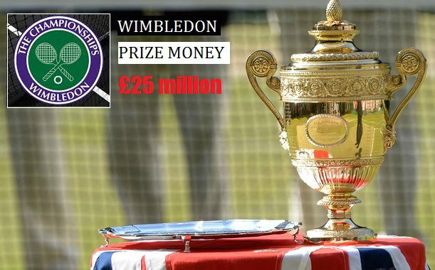 Wimbledon Prize Money 2015 Breakdown