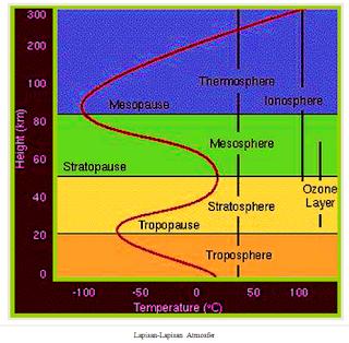 Pengertian atmosfer dan lapisan lapisan atmosfer