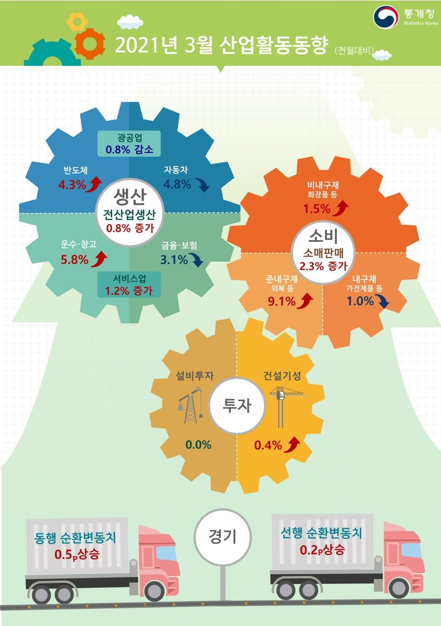 2021년 3월 산업활동 전산업생산 전월대비 0.8% 증가