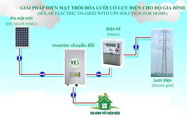 Điện mặt trời, hệ thống điện hòa lưới