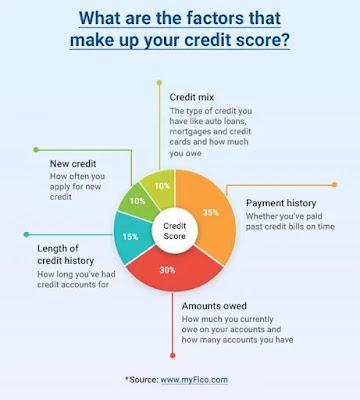 credit score,improving,Credit repair,credit,credit rating,Credit counseling,Credit repair