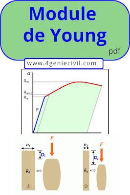 Cours Module de Young