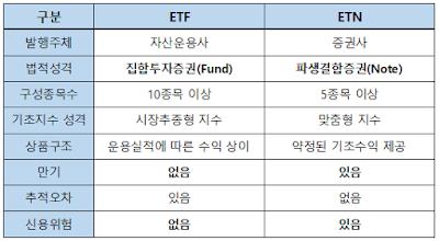 ETF와 ETN의 차이점