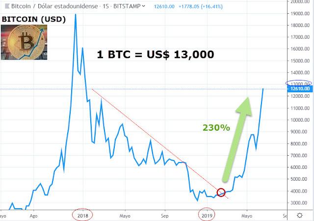 Bitcoin sigue subiendo