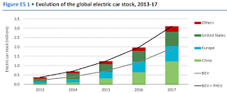 Evolution of the global electric car stock, 2013-17 (Credit: oilprice.com) Click to Enlarge.