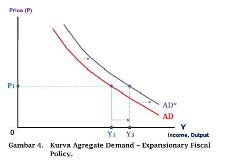 Kurva Agregate Demand - Expansionary Fiscal Policy - www.ajarekonomi.com