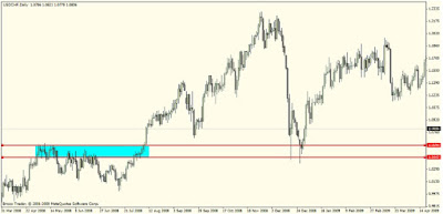 Intro to Forex Supply and Demand Trading Strategy