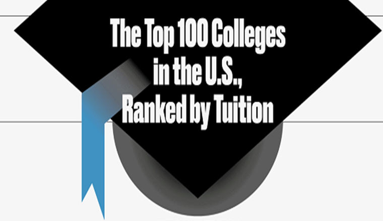 Of the 100 Top-Rated Colleges in the U.S. Which Are the Most Expensive? #Infographic