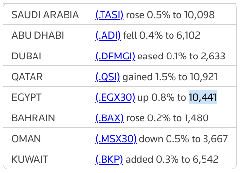 MIDEAST STOCKS Mixed close for Major Gulf bourses | Reuters