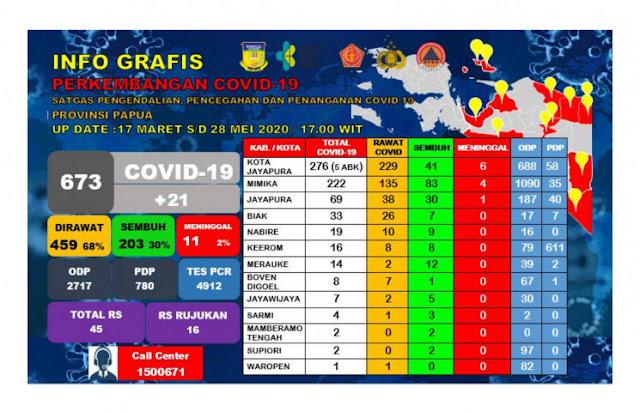 20 Pasien Positif Covid-19 di Papua Dinyatakan Sembuh Pada Kamis 28 Mei